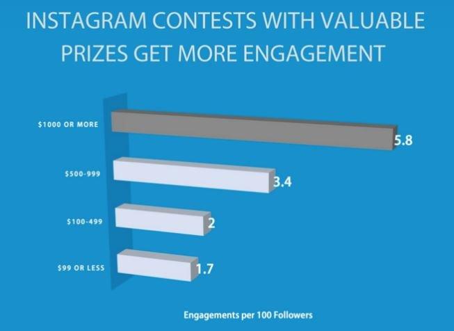 Instagram contest prize