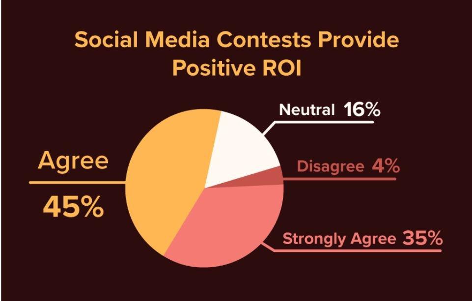Social Media Contest ROI