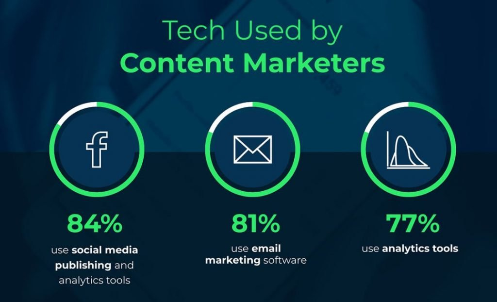 Tech used for content marketing