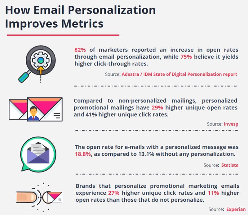 email-personalization-engagement-metrics