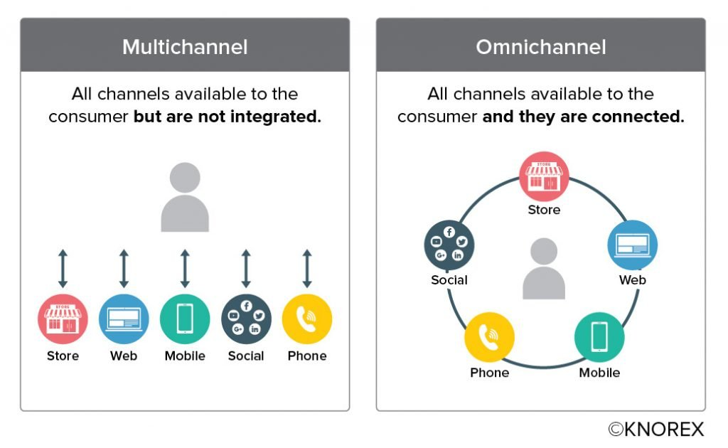 Customer-centric strategy - multi-channel vs omni-channel communications graphic