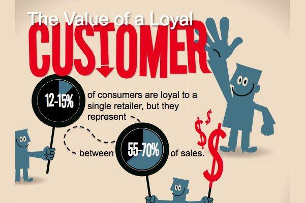 peer to peer marketing_customer loyalty