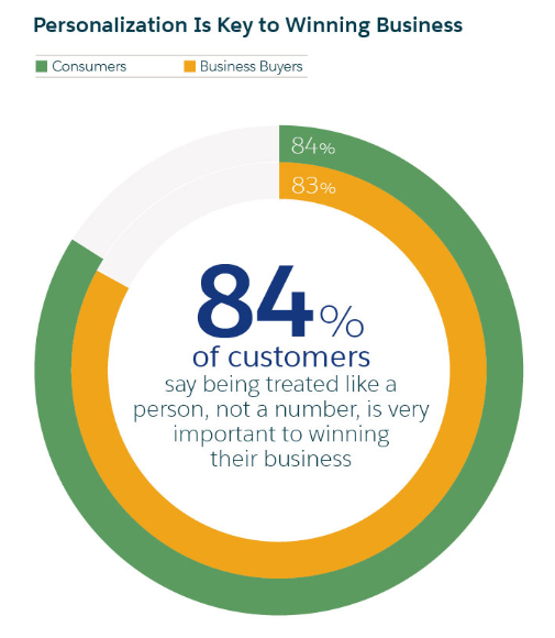 personalization-customer-statistics
