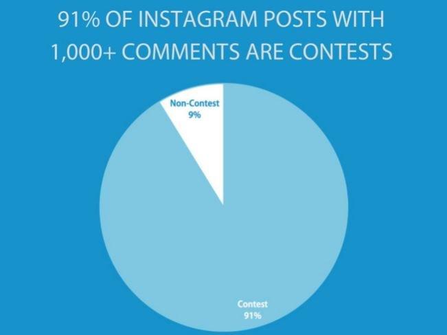 social media contest stats