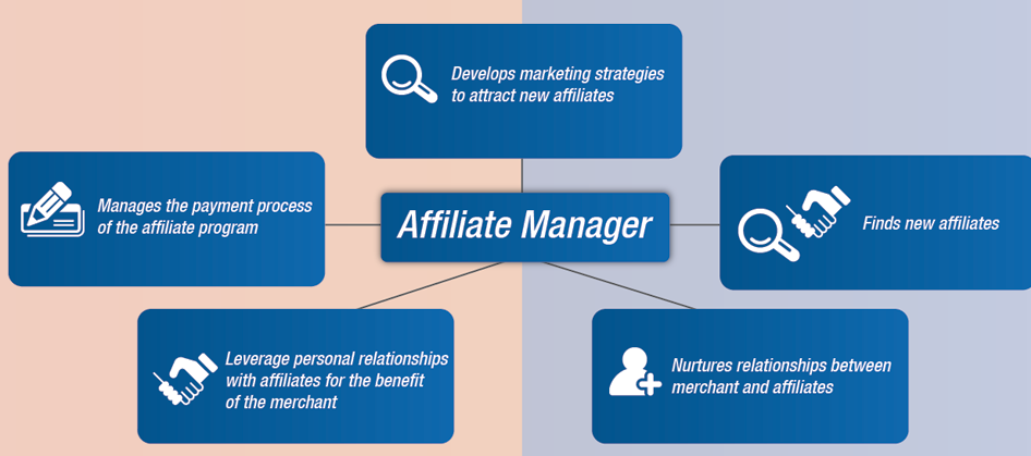Outsourced Affiliate Program Management - graphic depicting the role of an affiliate manager