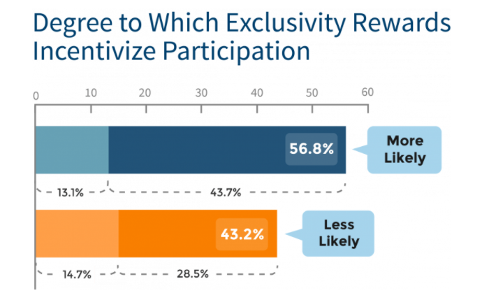 VIP Customers - bar graph showing that 56.8% of customers are more likely to participate in a loyalty program if there are exclusive rewards on offer.