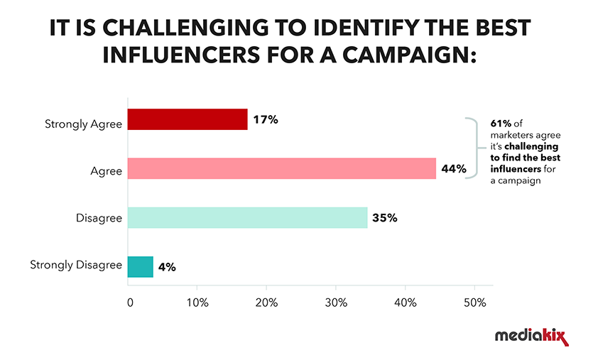 Influencer Marketing Research - Graph titled 'it is challenging to identify the best influencers for a campaign' from the MediaKix 2019 Survey. It shows that 61% of marketers agree that it is difficult.