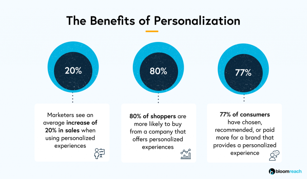 VIP Customers - Graphic on The Benefits of Personalization