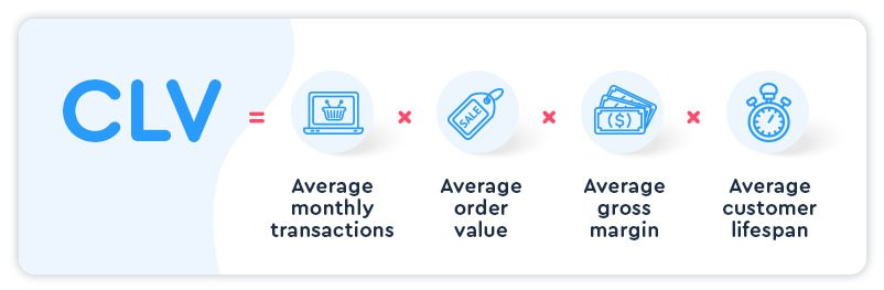 VIP Customers - Graphic showing calculation for Customer Lifetime Value: average monthly transactions x average order value x average gross margin x average customer lifespan = CLV