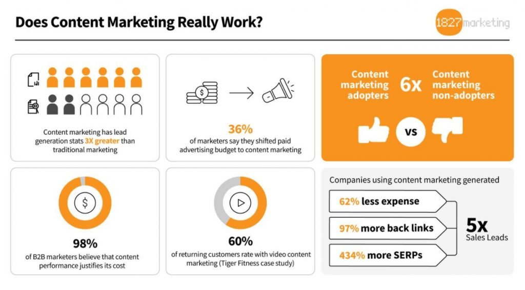 Content marketing for SaaS