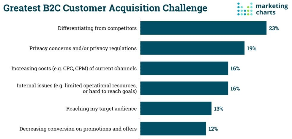 Customer Accuqisition for SaaS marketing agency