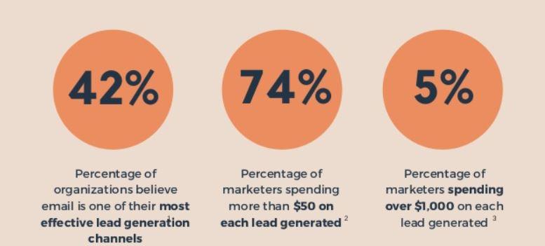 Lead generation for SaaS marketing agency