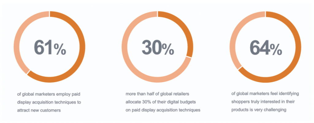 Paid aqcusition for mobile marketing agencies