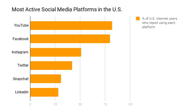 Social media platforms for mobile marketing agency