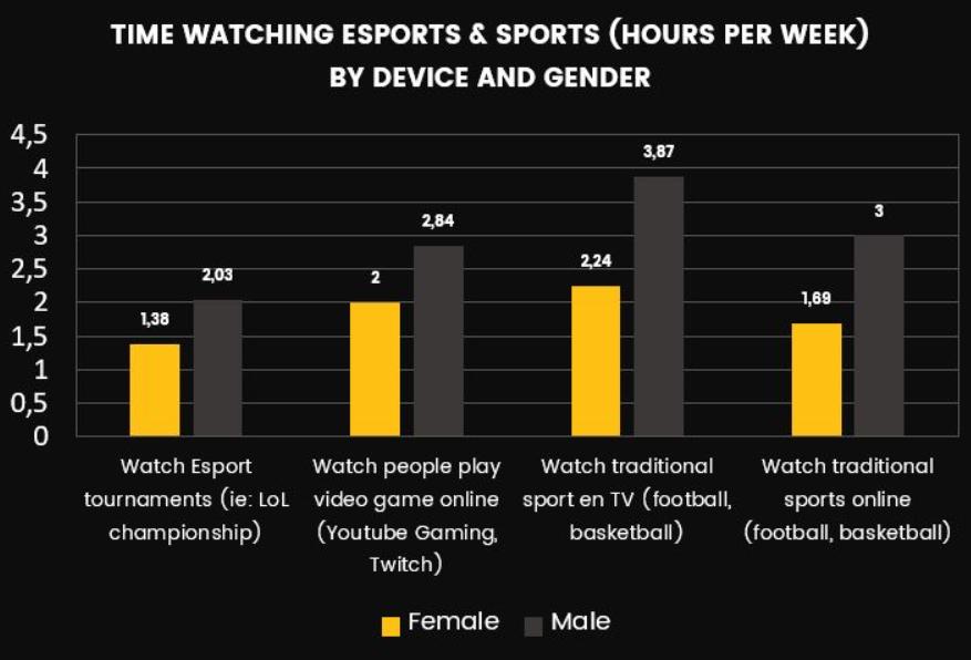 Stats for Esport marketing