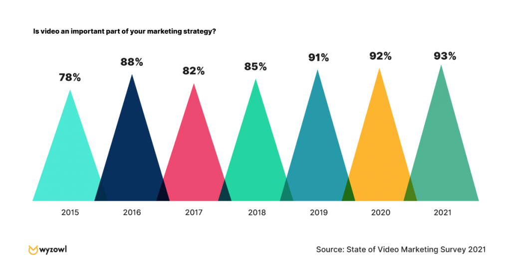 Video Marketing Graphic from Wyzowl state of video marketing survey 2021 showing an increase from 78% in 2015 to 93% in 2021.