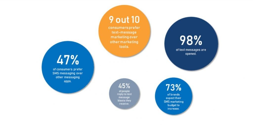 Blast SMS marketing stats