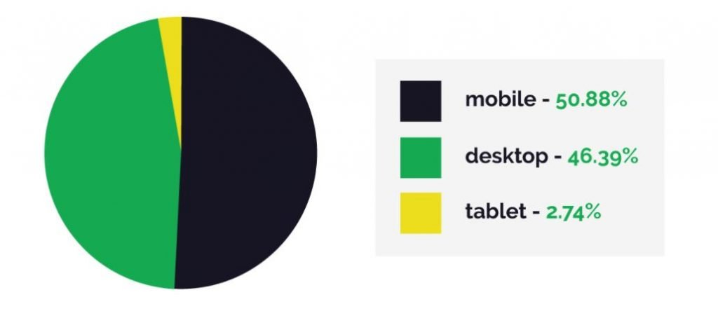 Mobile usage_Blasting SMS Marketing