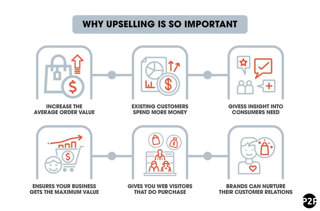6_why upselling is so important-01