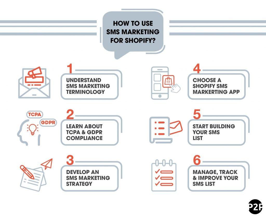 Sms Shopify