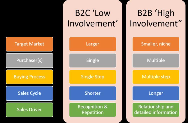 B2B vs B2C Segmentation