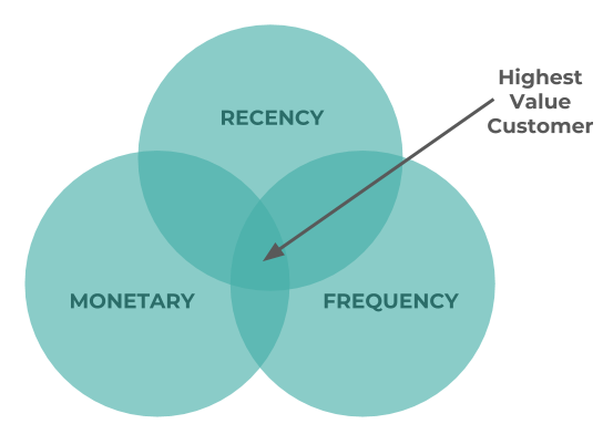 Venn Diagram showing the highest value customer scores highly in all three RFM model values.
