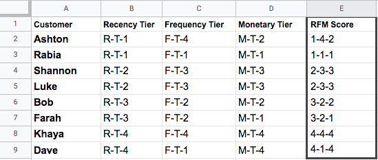 Excel sheet showing all customers' RFM tiers and their overall RFM score.