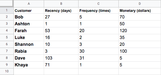 Excel sheet showing transaction data with Recency, Frequency, and Monetary values.