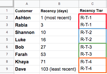 Excel sheet showing recency data sorted and segmented into 4 tiers.