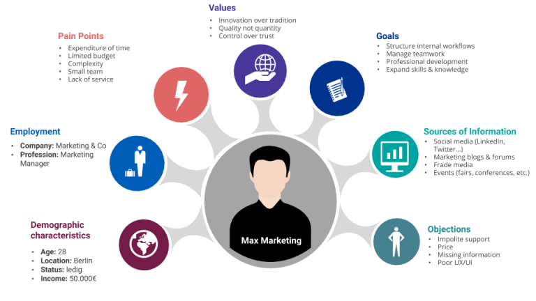 Trigger Marketing - Graphic depicting the info needed for a customer persona: Demographic Characteristics, Employment, Pain Points, Values, Goals, Sources of Info, Objections