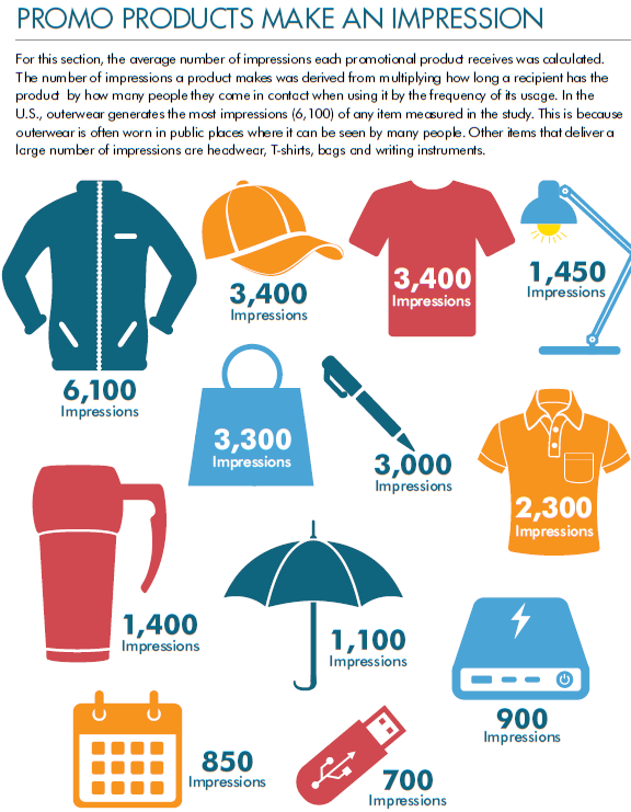 Company Swag - Graphic from Advertising Specialty Institute - Global Ad Impressions Study (2019) showing the different types of products and their average number of impressions