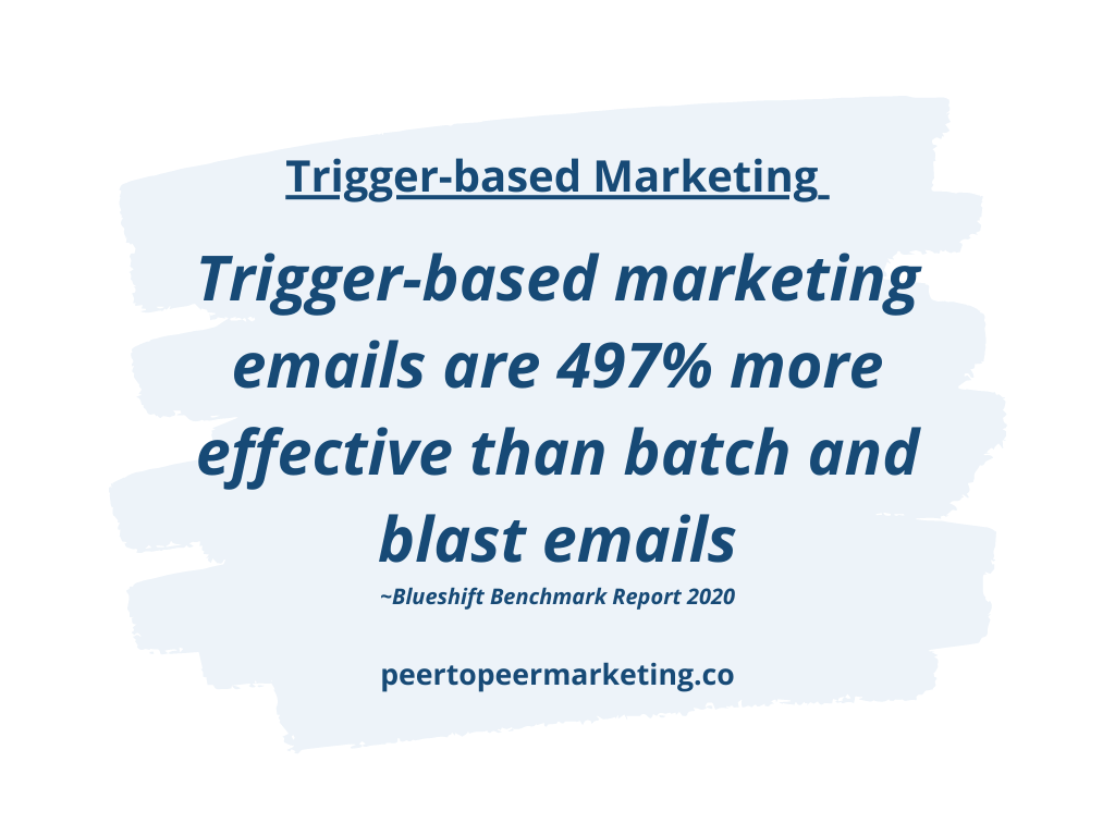 Image Text Says: Trigger-based marketing emails are 497% more effective than batch and blast emails~Blueshift Benchmark Report 2020