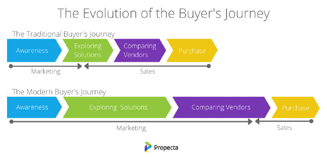 Outsourced sales team - graphic showing how much longer the awareness, exploring solutions, comparing vendors part of the sales journey is now compared to the traditional sales funnel