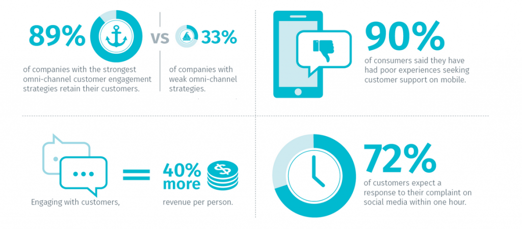 Outsourced sales teams - decorative graphic on omnichannel engagement